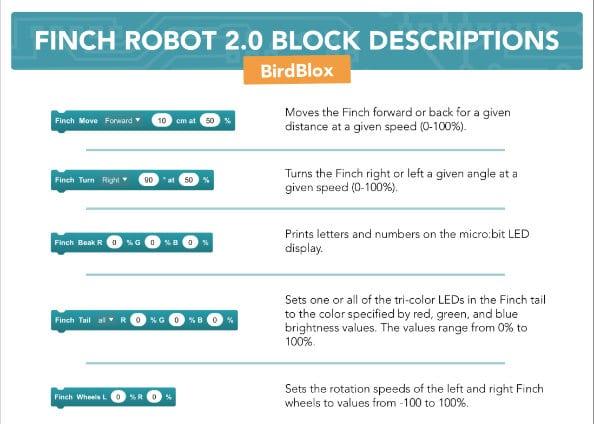 Finch 2 Block Descriptions BirdBlox