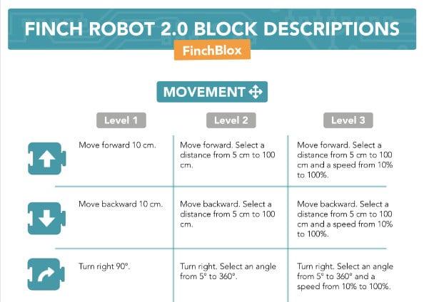 Finch 2 Block Descriptions FinchBlox