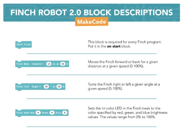 Finch 2 Block Descriptions MakeCode