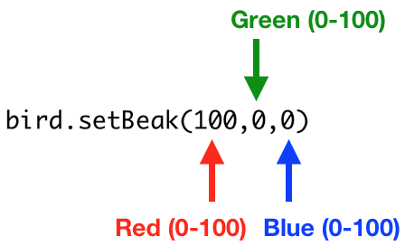 bird.setBeak(100,0,0)   The setBeak() function has three parameters. All three must be between 0 and 100. The first parameter is the amount of red light, the second is the amount of green light, and the third is the amount of blue light.