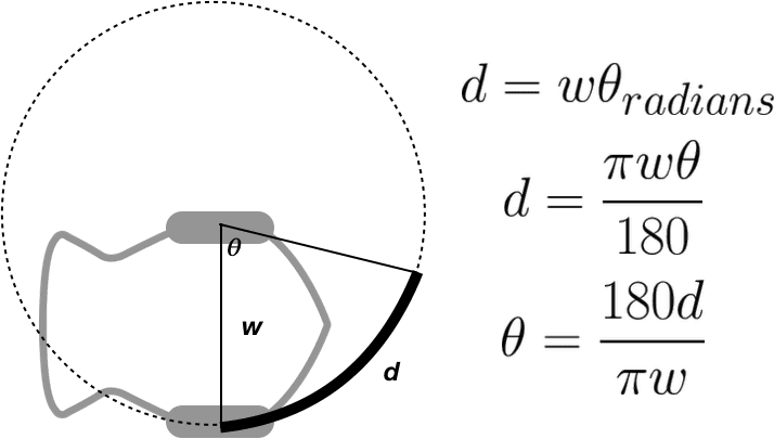 This is a diagram showing the Finch moving on a circle of radius w, where w is the width of the Finch. The right Finch wheel is moving, while the left Finch wheel is stationary at the center of the circle. The arc length d that the right wheel travels as the Finch turns through an angle theta is given by the equation d = w * (theta in radians). This equation is equivalent to d = (pi*w*theta in degrees)/(180). Solving for theta in degrees, theta = (180*d)/(pi*w)