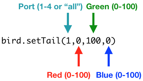 """bird.setTail(1,0,100,0)   The setTail() function has four parameters. The first is the light that should be turned on. It can be 1, 2, 3, 4, or """"all"""". Parameters 2 to 4 must be between 0 and 100. The second parameter is the amount of red light, the third is the amount of green light, and the fourth is the amount of blue light."""