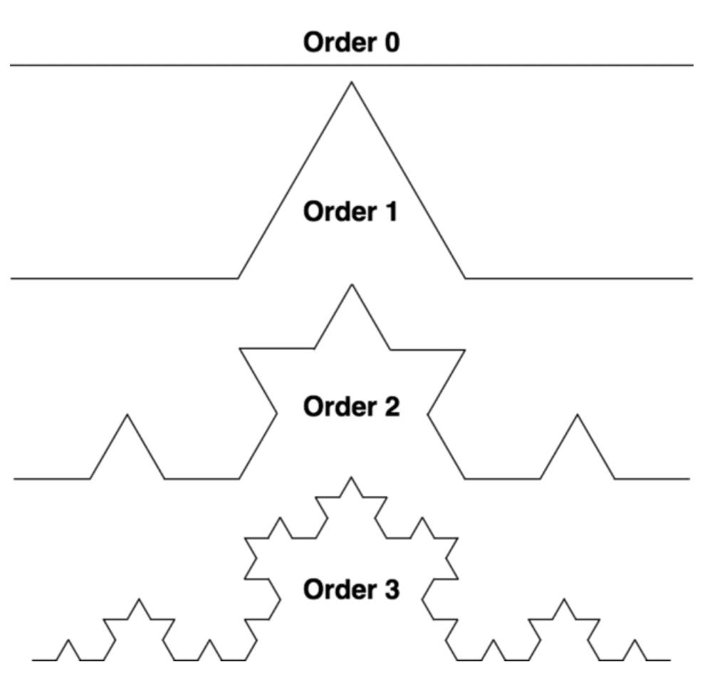 This picture shows orders 0 to 3 of a Koch fractal.